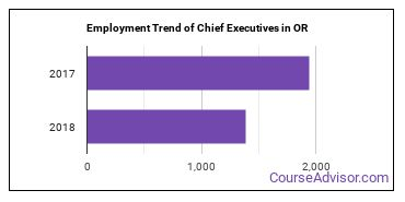 Chief Executives in OR Employment Trend