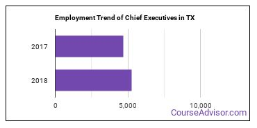 Chief Executives in TX Employment Trend