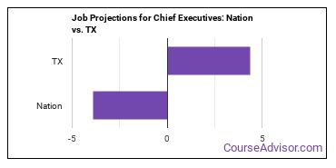 Job Projections for Chief Executives: Nation vs. TX