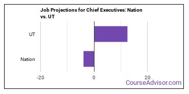 Job Projections for Chief Executives: Nation vs. UT