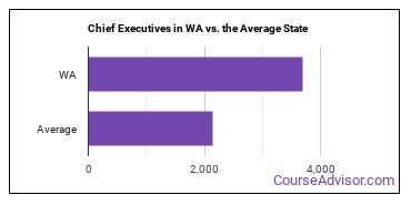 Chief Executives in WA vs. the Average State