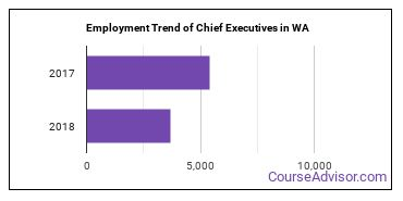 Chief Executives in WA Employment Trend