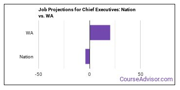 Job Projections for Chief Executives: Nation vs. WA