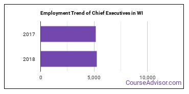Chief Executives in WI Employment Trend