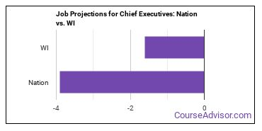 Job Projections for Chief Executives: Nation vs. WI