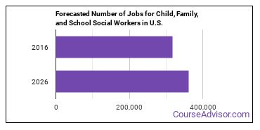 Forecasted Number of Jobs for Child, Family, and School Social Workers in U.S.