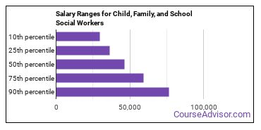 Salary Ranges for Child, Family, and School Social Workers