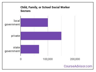 Child, Family, or School Social Worker Sectors