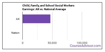 Child, Family, and School Social Workers Earnings: AK vs. National Average