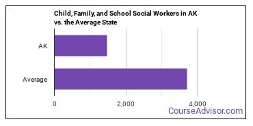 Child, Family, and School Social Workers in AK vs. the Average State