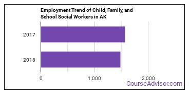 Child, Family, and School Social Workers in AK Employment Trend