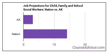Job Projections for Child, Family, and School Social Workers: Nation vs. AK