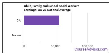 Child, Family, and School Social Workers Earnings: CA vs. National Average