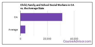Child, Family, and School Social Workers in CA vs. the Average State