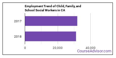 Child, Family, and School Social Workers in CA Employment Trend