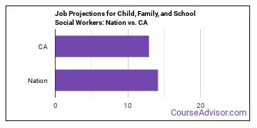 Job Projections for Child, Family, and School Social Workers: Nation vs. CA