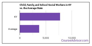 Child, Family, and School Social Workers in KY vs. the Average State