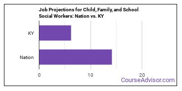 Job Projections for Child, Family, and School Social Workers: Nation vs. KY