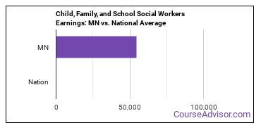 Child, Family, and School Social Workers Earnings: MN vs. National Average