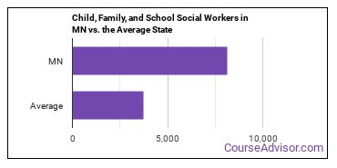 Child, Family, and School Social Workers in MN vs. the Average State