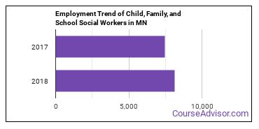 Child, Family, and School Social Workers in MN Employment Trend