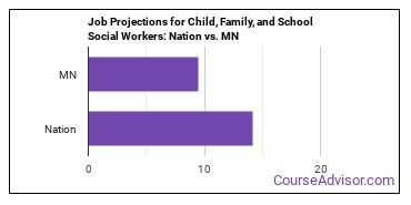 Job Projections for Child, Family, and School Social Workers: Nation vs. MN