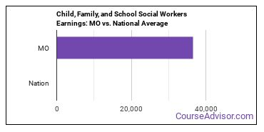 Child, Family, and School Social Workers Earnings: MO vs. National Average