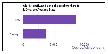 Child, Family, and School Social Workers in MO vs. the Average State