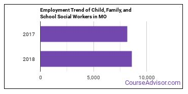 Child, Family, and School Social Workers in MO Employment Trend