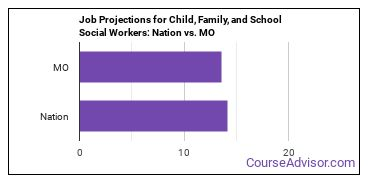 Job Projections for Child, Family, and School Social Workers: Nation vs. MO