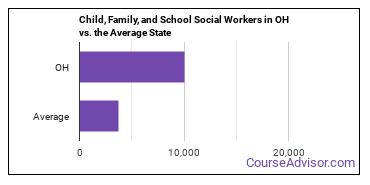 Child, Family, and School Social Workers in OH vs. the Average State