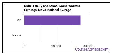 Child, Family, and School Social Workers Earnings: OK vs. National Average