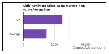 Child, Family, and School Social Workers in OK vs. the Average State
