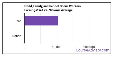 Child, Family, and School Social Workers Earnings: WA vs. National Average