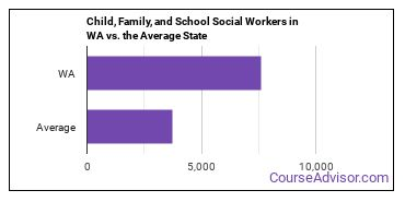 Child, Family, and School Social Workers in WA vs. the Average State