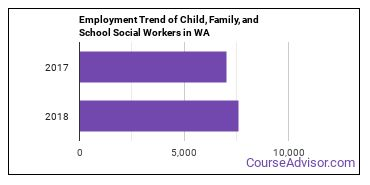 Child, Family, and School Social Workers in WA Employment Trend