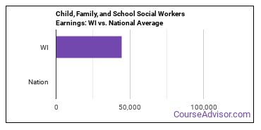 Child, Family, and School Social Workers Earnings: WI vs. National Average