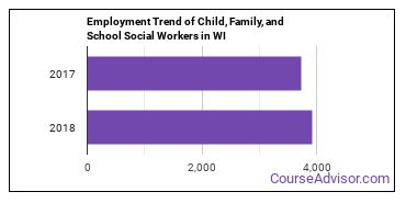 Child, Family, and School Social Workers in WI Employment Trend