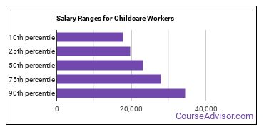 Salary Ranges for Childcare Workers