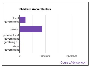 Childcare Worker Sectors