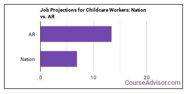 Job Projections for Childcare Workers: Nation vs. AR