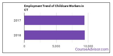 Childcare Workers in CT Employment Trend