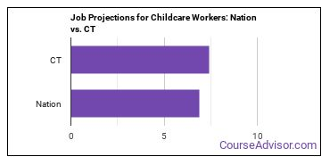 Job Projections for Childcare Workers: Nation vs. CT