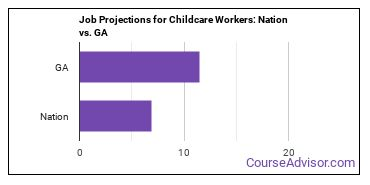 Job Projections for Childcare Workers: Nation vs. GA