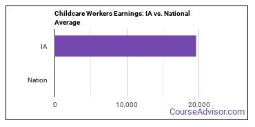 Childcare Workers Earnings: IA vs. National Average