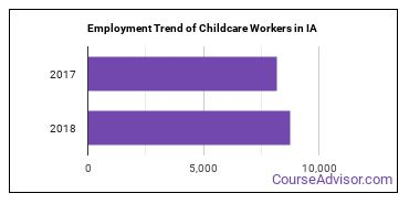 Childcare Workers in IA Employment Trend