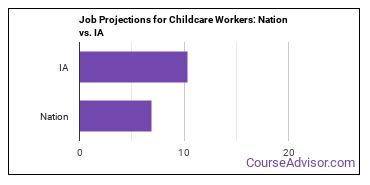 Job Projections for Childcare Workers: Nation vs. IA