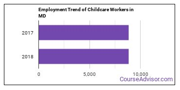 Childcare Workers in MD Employment Trend