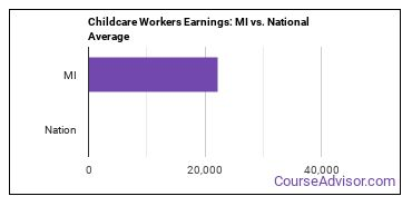 Childcare Workers Earnings: MI vs. National Average