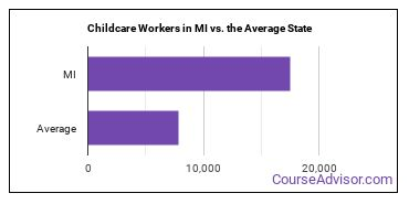 Childcare Workers in MI vs. the Average State